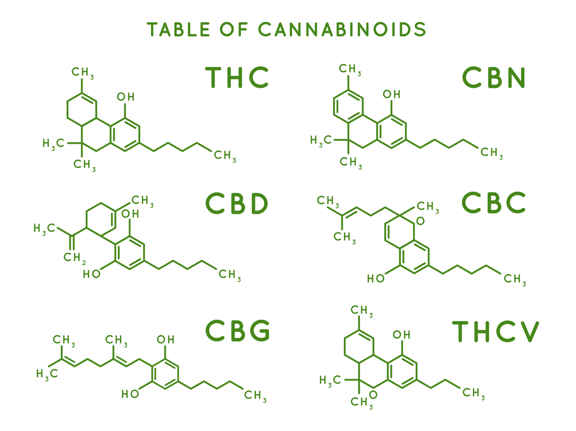 table-of-cannaboids